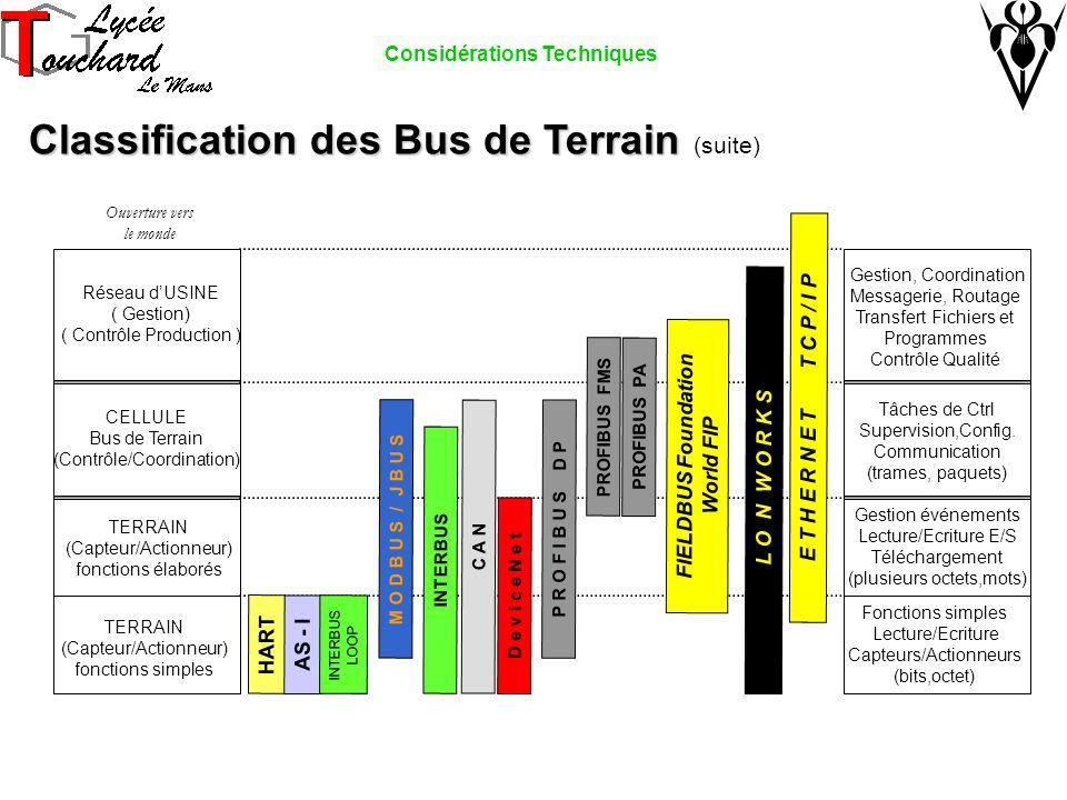TERRAIN (Capteur/Actionneur) fonctions élaborés TERRAIN (Capteur/Actionneur) fonctions simples CELLULE Bus de Terrain (Contrôle/Coordination) Réseau dUSINE ( Gestion) ( Contrôle Production ) Ouverture vers le monde Gestion événements Lecture/Ecriture E/S Téléchargement (plusieurs octets,mots) Fonctions simples Lecture/Ecriture Capteurs/Actionneurs (bits,octet) Tâches de Ctrl Supervision,Config.