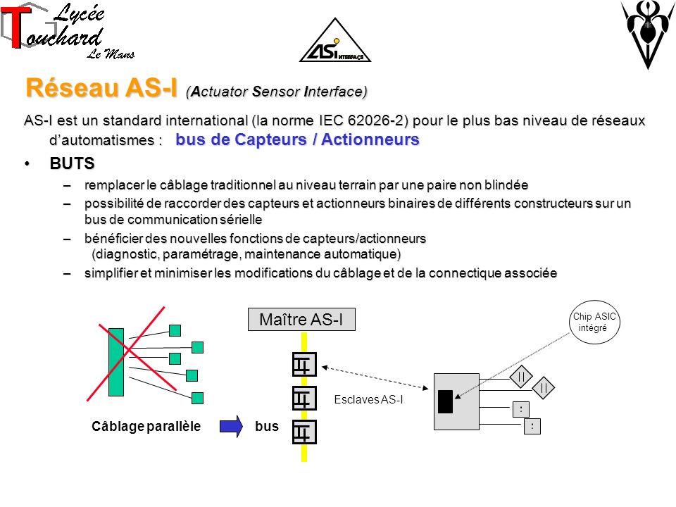 Réseau AS-I (Actuator Sensor Interface) Réseau AS-I (Actuator Sensor Interface) AS-I est un standard international (la norme IEC 62026-2) pour le plus bas niveau de réseaux dautomatismes : bus de Capteurs / Actionneurs BUTSBUTS –remplacer le câblage traditionnel au niveau terrain par une paire non blindée –possibilité de raccorder des capteurs et actionneurs binaires de différents constructeurs sur un bus de communication sérielle –bénéficier des nouvelles fonctions de capteurs/actionneurs (diagnostic, paramétrage, maintenance automatique) –simplifier et minimiser les modifications du câblage et de la connectique associée Maître AS-I Câblage parallèlebus Chip ASIC intégré Esclaves AS-I