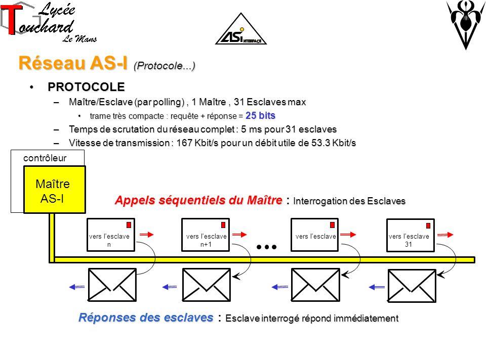 Réseau AS-I (Protocole...) Réseau AS-I (Protocole...) PROTOCOLEPROTOCOLE –Maître/Esclave (par polling), 1 Maître, 31 Esclaves max trame très compacte : requête + réponse = 25 bitstrame très compacte : requête + réponse = 25 bits –Temps de scrutation du réseau complet : 5 ms pour 31 esclaves –Vitesse de transmission : 167 Kbit/s pour un débit utile de 53.3 Kbit/s Appels séquentiels du Maître Interrogation des Esclaves Appels séquentiels du Maître : Interrogation des Esclaves Réponses des esclaves Esclave interrogé répond immédiatement Réponses des esclaves : Esclave interrogé répond immédiatement contrôleur Maître AS-I vers l esclave n+1 vers l esclave n vers l esclave 31