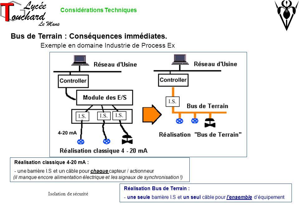 Bus de Terrain : Conséquences immédiates. Bus de Terrain : Conséquences immédiates. Exemple en domaine Industrie de Process Ex Réalisation classique 4