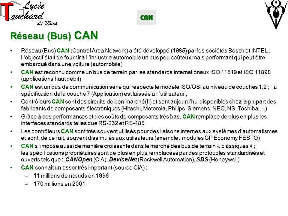Réseau (Bus) CAN Réseau (Bus) CAN (Control Area Network) a été développé (1985) par les sociétés Bosch et INTEL ; l objectif était de fournir à l industrie automobile un bus peu coûteux mais performant qui peut être embarqué dans une voiture (automobile)Réseau (Bus) CAN (Control Area Network) a été développé (1985) par les sociétés Bosch et INTEL ; l objectif était de fournir à l industrie automobile un bus peu coûteux mais performant qui peut être embarqué dans une voiture (automobile) CAN est reconnu comme un bus de terrain par les standards internationaux ISO 11519 et ISO 11898 (applications haut débit)CAN est reconnu comme un bus de terrain par les standards internationaux ISO 11519 et ISO 11898 (applications haut débit) CAN est un bus de communication série qui respecte le modèle ISO/OSI au niveau de couches 1,2 ; la spécification de la couche 7 (Application) est laissée à l utilisateur ;CAN est un bus de communication série qui respecte le modèle ISO/OSI au niveau de couches 1,2 ; la spécification de la couche 7 (Application) est laissée à l utilisateur ; Contrôleurs CAN sont des circuits de bon marché(!!) et sont aujourdhui disponibles chez la plupart des fabricants de composants électroniques (Hitachi, Motorola, Philips, Siemens, NEC, NS, Toshiba,…)Contrôleurs CAN sont des circuits de bon marché(!!) et sont aujourdhui disponibles chez la plupart des fabricants de composants électroniques (Hitachi, Motorola, Philips, Siemens, NEC, NS, Toshiba,…) Grâce à ces performances et des coûts de composants très bas, CAN remplace de plus en plus les interfaces standards telles que RS-232 et RS-485Grâce à ces performances et des coûts de composants très bas, CAN remplace de plus en plus les interfaces standards telles que RS-232 et RS-485 Les contrôleurs CAN sont très souvent utilisés pour des liaisons internes aux systèmes dautomatismes et sont, de ce fait, souvent dissimulés aux utilisateurs (exemple : modules CP Economy FESTO)Les contrôleurs CAN sont très souvent util
