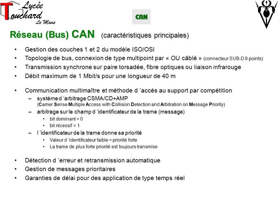 Réseau (Bus) CAN (caractéristiques principales) Gestion des couches 1 et 2 du modèle ISO/OSIGestion des couches 1 et 2 du modèle ISO/OSI Topologie de