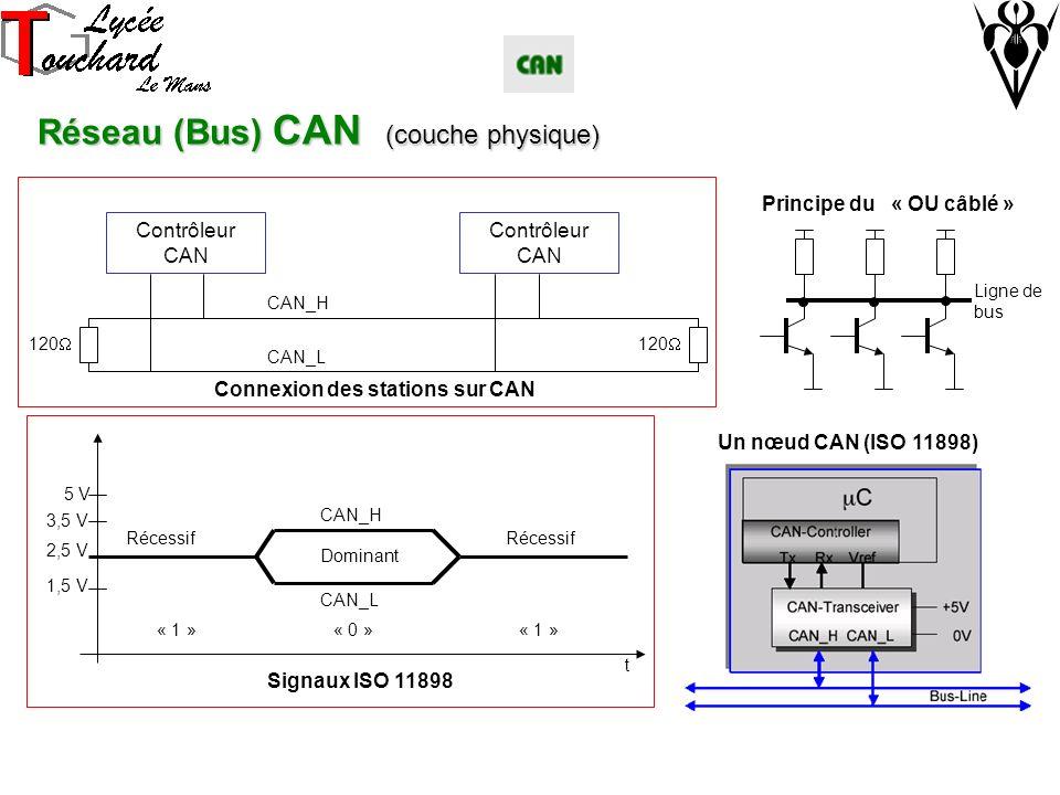 Réseau (Bus) CAN (couche physique) Contrôleur CAN 120 CAN_H CAN_L CAN_H CAN_L 5 V 2,5 V Récessif Dominant « 1 » « 0 » t Ligne de bus Connexion des stations sur CAN Un nœud CAN (ISO 11898) Signaux ISO 11898 1,5 V 3,5 V Principe du « OU câblé »