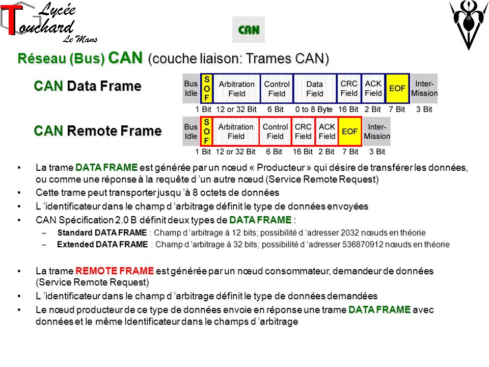 Réseau (Bus) CAN (couche liaison: Trames CAN) La trame DATA FRAME est générée par un nœud « Producteur » qui désire de transférer les données, ou comme une réponse à la requête d un autre nœud (Service Remote Request)La trame DATA FRAME est générée par un nœud « Producteur » qui désire de transférer les données, ou comme une réponse à la requête d un autre nœud (Service Remote Request) Cette trame peut transporter jusqu à 8 octets de donnéesCette trame peut transporter jusqu à 8 octets de données L identificateur dans le champ d arbitrage définit le type de données envoyéesL identificateur dans le champ d arbitrage définit le type de données envoyées CAN Spécification 2.0 B définit deux types de DATA FRAME :CAN Spécification 2.0 B définit deux types de DATA FRAME : –Standard DATA FRAME : Champ d arbitrage à 12 bits; possibilité d adresser 2032 nœuds en théorie –Extended DATA FRAME : Champ d arbitrage à 32 bits; possibilité d adresser 536870912 nœuds en théorie La trame REMOTE FRAME est générée par un nœud consommateur, demandeur de données (Service Remote Request)La trame REMOTE FRAME est générée par un nœud consommateur, demandeur de données (Service Remote Request) L identificateur dans le champ d arbitrage définit le type de données demandéesL identificateur dans le champ d arbitrage définit le type de données demandées Le nœud producteur de ce type de données envoie en réponse une trame DATA FRAME avec données et le même Identificateur dans le champs d arbitrageLe nœud producteur de ce type de données envoie en réponse une trame DATA FRAME avec données et le même Identificateur dans le champs d arbitrage CAN Data Frame CAN Remote Frame