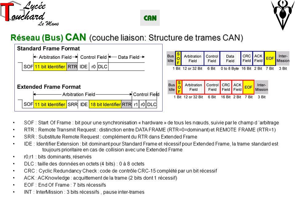 Réseau (Bus) CAN (couche liaison: Structure de trames CAN) SOF : Start Of Frame : bit pour une synchronisation « hardware » de tous les nœuds, suivie par le champ d arbitrageSOF : Start Of Frame : bit pour une synchronisation « hardware » de tous les nœuds, suivie par le champ d arbitrage RTR : Remote Transmit Request : distinction entre DATA FRAME (RTR=0=dominant) et REMOTE FRAME (RTR=1)RTR : Remote Transmit Request : distinction entre DATA FRAME (RTR=0=dominant) et REMOTE FRAME (RTR=1) SRR : Substitute Remote Request : complément du RTR dans Extended FrameSRR : Substitute Remote Request : complément du RTR dans Extended Frame IDE : Identifier Extension : bit dominant pour Standard Frame et récessif pour Extended Frame, la trame standard est toujours prioritaire en cas de collision avec une Extended FrameIDE : Identifier Extension : bit dominant pour Standard Frame et récessif pour Extended Frame, la trame standard est toujours prioritaire en cas de collision avec une Extended Frame r0,r1 : bits dominants, réservésr0,r1 : bits dominants, réservés DLC : taille des données en octets (4 bits) : 0 à 8 octetsDLC : taille des données en octets (4 bits) : 0 à 8 octets CRC : Cyclic Redundancy Check : code de contrôle CRC-15 complété par un bit récessifCRC : Cyclic Redundancy Check : code de contrôle CRC-15 complété par un bit récessif ACK : ACKnowledge : acquittement de la trame (2 bits dont 1 récessif)ACK : ACKnowledge : acquittement de la trame (2 bits dont 1 récessif) EOF : End Of Frame : 7 bits récessifsEOF : End Of Frame : 7 bits récessifs INT : InterMission : 3 bits récessifs, pause inter-tramesINT : InterMission : 3 bits récessifs, pause inter-trames