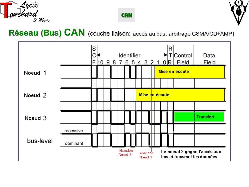Abandon Nœud 1 Abandon Nœud 2 Réseau (Bus) CAN (couche liaison: accès au bus, arbitrage CSMA/CD+AMP )