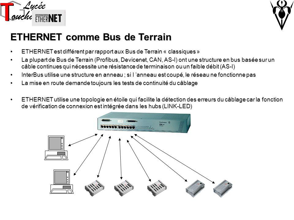 ETHERNET comme Bus de Terrain ETHERNET est différent par rapport aux Bus de Terrain « classiques »ETHERNET est différent par rapport aux Bus de Terrain « classiques » La plupart de Bus de Terrain (Profibus, Devicenet, CAN, AS-I) ont une structure en bus basée sur un câble continues qui nécessite une résistance de terminaison ou un faible débit (AS-I)La plupart de Bus de Terrain (Profibus, Devicenet, CAN, AS-I) ont une structure en bus basée sur un câble continues qui nécessite une résistance de terminaison ou un faible débit (AS-I) InterBus utilise une structure en anneau ; si l anneau est coupé, le réseau ne fonctionne pasInterBus utilise une structure en anneau ; si l anneau est coupé, le réseau ne fonctionne pas La mise en route demande toujours les tests de continuité du câblageLa mise en route demande toujours les tests de continuité du câblage ETHERNET utilise une topologie en étoile qui facilite la détection des erreurs du câblage car la fonction de vérification de connexion est intégrée dans les hubs (LINK-LED)ETHERNET utilise une topologie en étoile qui facilite la détection des erreurs du câblage car la fonction de vérification de connexion est intégrée dans les hubs (LINK-LED)