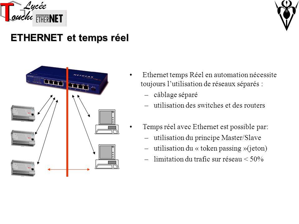 ETHERNET et temps réel Ethernet temps Réel en automation nécessite toujours lutilisation de réseaux séparés : –câblage séparé –utilisation des switches et des routers Temps réel avec Ethernet est possible par: –utilisation du principe Master/Slave –utilisation du « token passing »(jeton) –limitation du trafic sur réseau < 50%