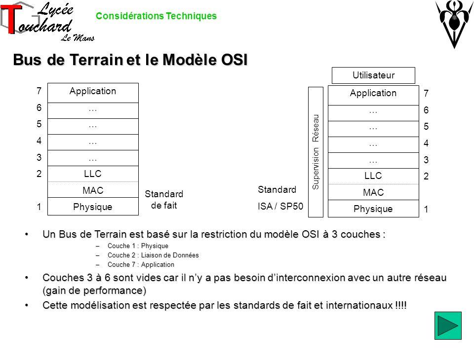 Bus de Terrain et le Modèle OSI Application … LLC MAC Physique 76543217654321 Application … LLC MAC Physique 76543217654321 Utilisateur Supervision Réseau Standard de fait Standard ISA / SP50 Un Bus de Terrain est basé sur la restriction du modèle OSI à 3 couches :Un Bus de Terrain est basé sur la restriction du modèle OSI à 3 couches : –Couche 1 : Physique –Couche 2 : Liaison de Données –Couche 7 : Application Couches 3 à 6 sont vides car il ny a pas besoin dinterconnexion avec un autre réseau (gain de performance)Couches 3 à 6 sont vides car il ny a pas besoin dinterconnexion avec un autre réseau (gain de performance) Cette modélisation est respectée par les standards de fait et internationaux !!!!Cette modélisation est respectée par les standards de fait et internationaux !!!.