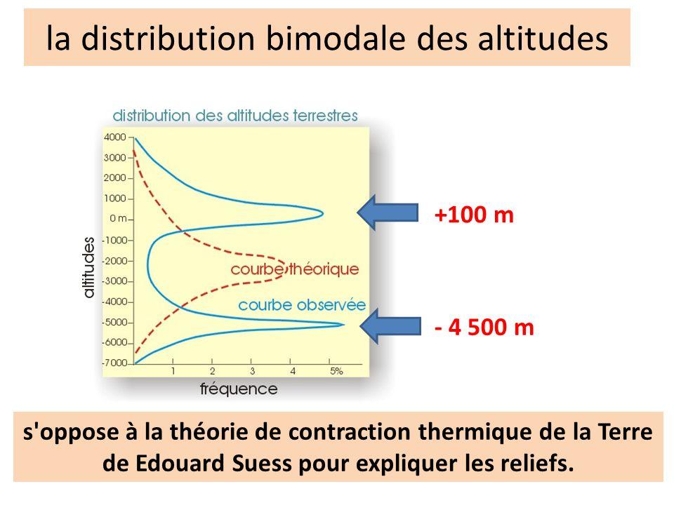 la distribution bimodale des altitudes s'oppose à la théorie de contraction thermique de la Terre de Edouard Suess pour expliquer les reliefs. +100 m