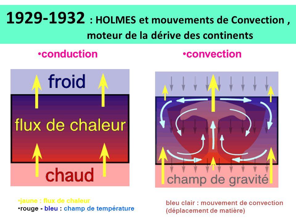 1929-1932 : HOLMES et mouvements de Convection, moteur de la dérive des continents conduction jaune : flux de chaleur rouge - bleu : champ de températ