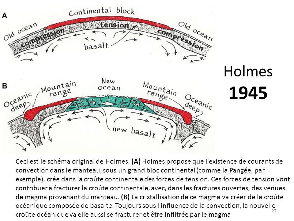 Holmes 1945 27 Ceci est le schéma original de Holmes. (A) Holmes propose que l'existence de courants de convection dans le manteau, sous un grand bloc