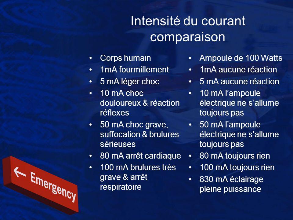 Intensité du courant comparaison Corps humain 1mA fourmillement 5 mA léger choc 10 mA choc douloureux & réaction réflexes 50 mA choc grave, suffocatio