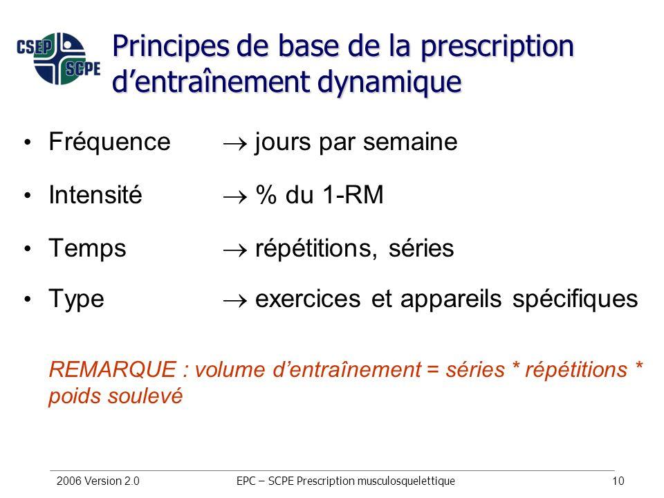 2006 Version 2.010 Principes de base de la prescription dentraînement dynamique Fréquence jours par semaine Intensité % du 1-RM Temps répétitions, sér