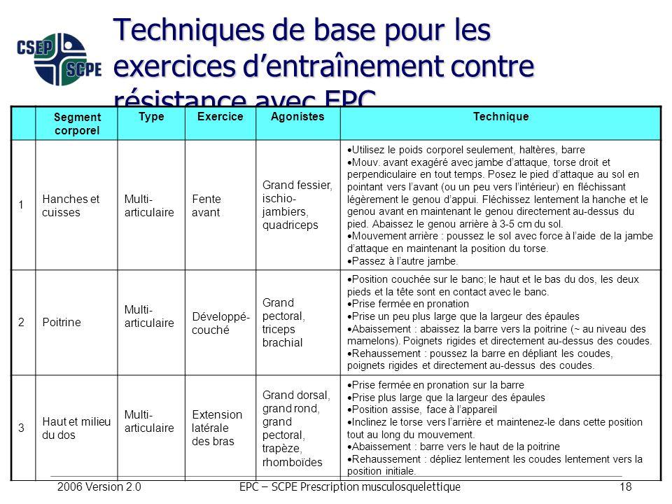 2006 Version 2.018 Techniques de base pour les exercices dentraînement contre résistance avec EPC Segment corporel TypeExerciceAgonistesTechnique 1 Ha