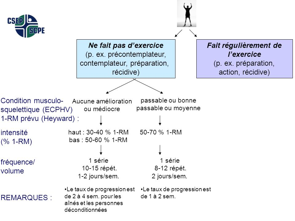CSEP - CPT M-S Prescription 2006 Version 2.026 Condition musculo- squelettique (ECPHV) 1-RM prévu (Heyward) : intensité (% 1-RM) fréquence/ volume REM