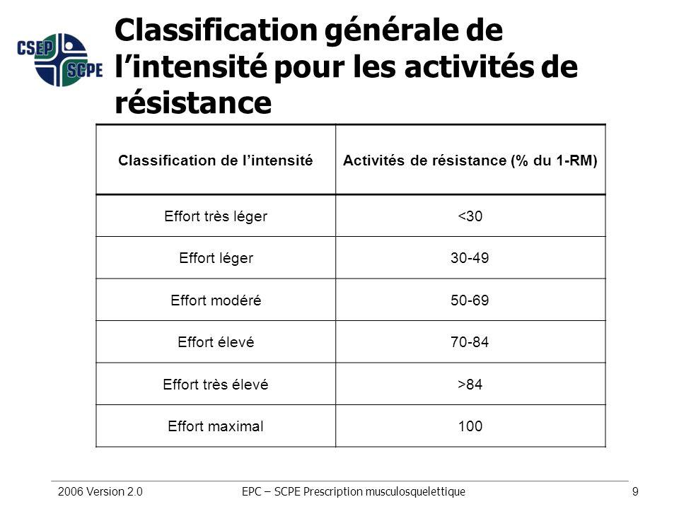 2006 Version 2.09 Classification générale de lintensité pour les activités de résistance Classification de lintensitéActivités de résistance (% du 1-R