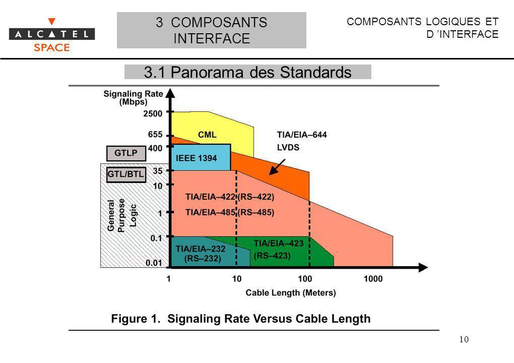 COMPOSANTS LOGIQUES ET D INTERFACE 10 3.1 Panorama des Standards 3 COMPOSANTS INTERFACE