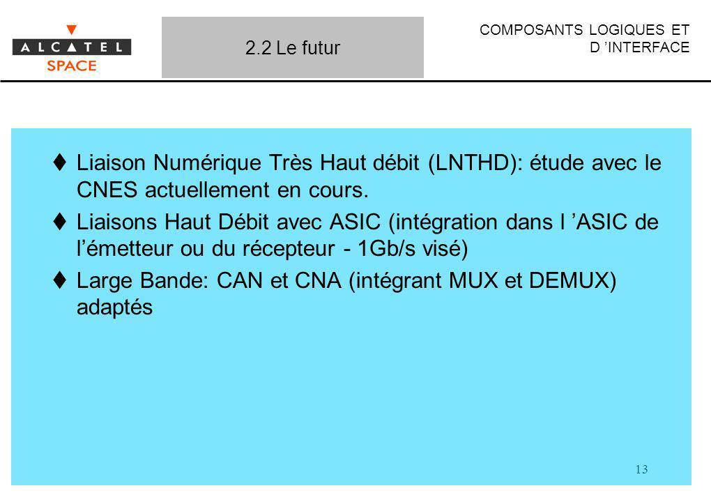 COMPOSANTS LOGIQUES ET D INTERFACE 13 Liaison Numérique Très Haut débit (LNTHD): étude avec le CNES actuellement en cours. Liaisons Haut Débit avec AS