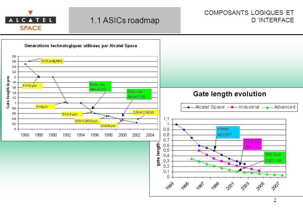 COMPOSANTS LOGIQUES ET D INTERFACE 2 1.1 ASICs roadmap Gate length evolution