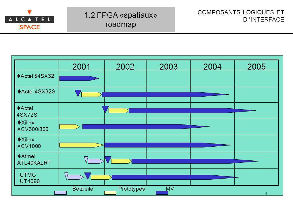 COMPOSANTS LOGIQUES ET D INTERFACE 3 Atmel ATL40KALRT Xilinx XCV1000 Xilinx XCV300/800 Actel 4SX72S Actel 4SX32S Actel 54SX32 20052004200320022001 UTM