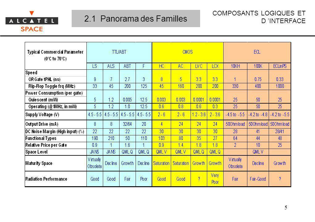 COMPOSANTS LOGIQUES ET D INTERFACE 5 2.1 Panorama des Familles