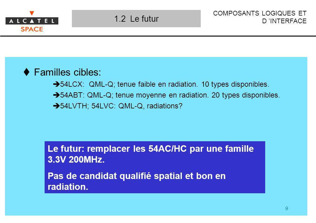 COMPOSANTS LOGIQUES ET D INTERFACE 9 Familles cibles: 54LCX: QML-Q; tenue faible en radiation. 10 types disponibles. 54ABT: QML-Q; tenue moyenne en ra