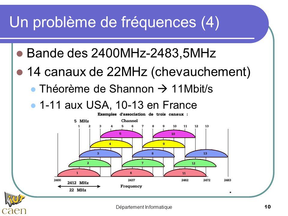 Département Informatique 10 Un problème de fréquences (4) Bande des 2400MHz-2483,5MHz 14 canaux de 22MHz (chevauchement) Théorème de Shannon 11Mbit/s
