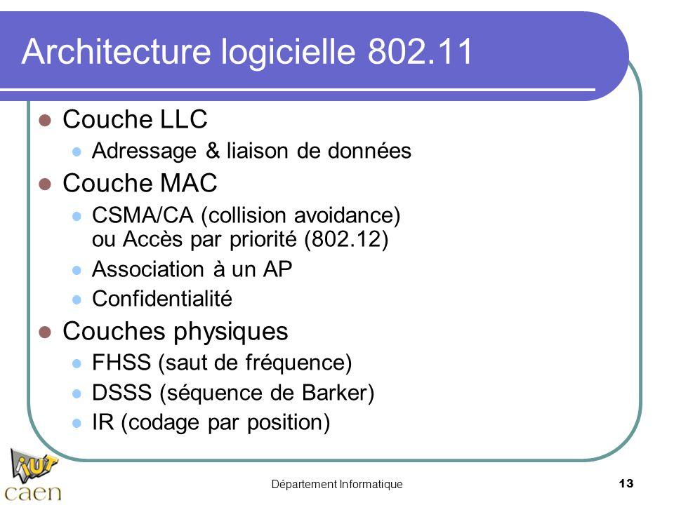 Département Informatique 13 Architecture logicielle 802.11 Couche LLC Adressage & liaison de données Couche MAC CSMA/CA (collision avoidance) ou Accès