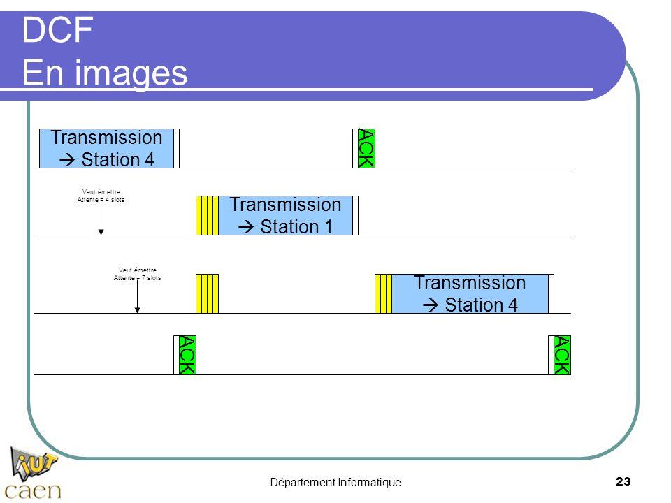 Département Informatique 23 DCF En images Transmission Station 4 Veut émettre Attente = 4 slots Transmission Station 1 Veut émettre Attente = 7 slots