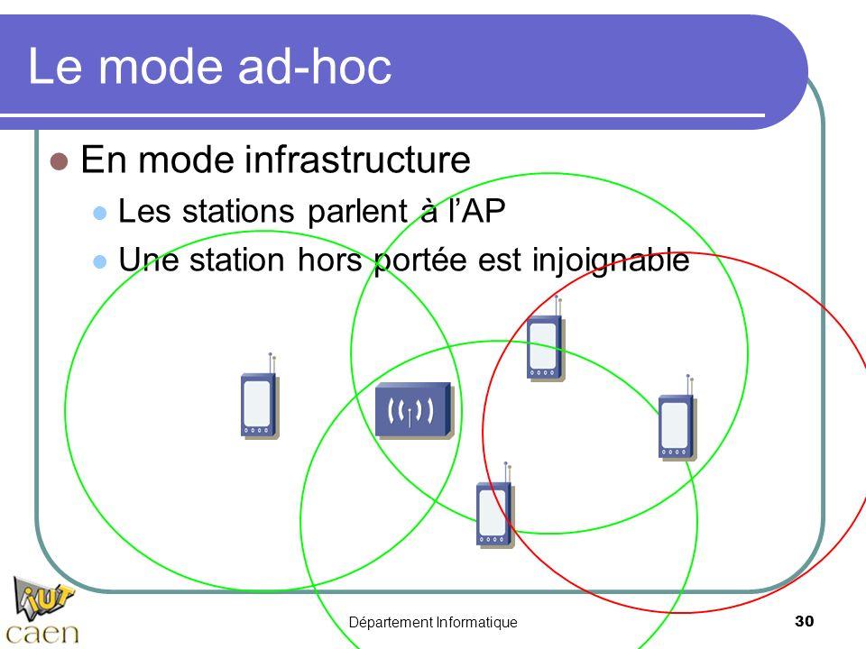 Département Informatique 30 Le mode ad-hoc En mode infrastructure Les stations parlent à lAP Une station hors portée est injoignable
