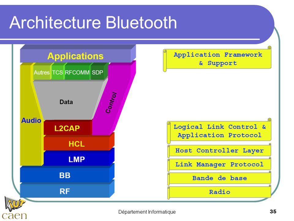 Département Informatique 35 Architecture Bluetooth