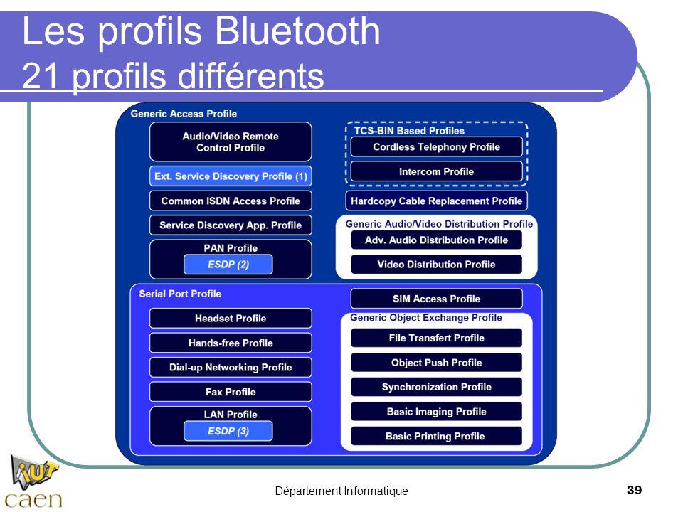 Département Informatique 39 Les profils Bluetooth 21 profils différents