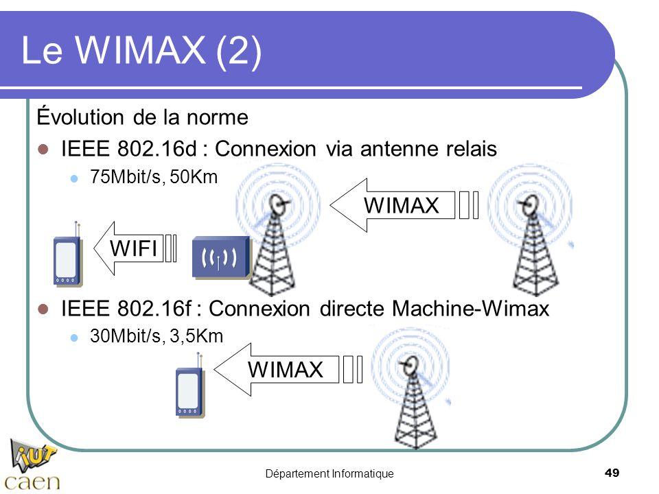 Département Informatique 49 Le WIMAX (2) Évolution de la norme IEEE 802.16d : Connexion via antenne relais 75Mbit/s, 50Km IEEE 802.16f : Connexion dir