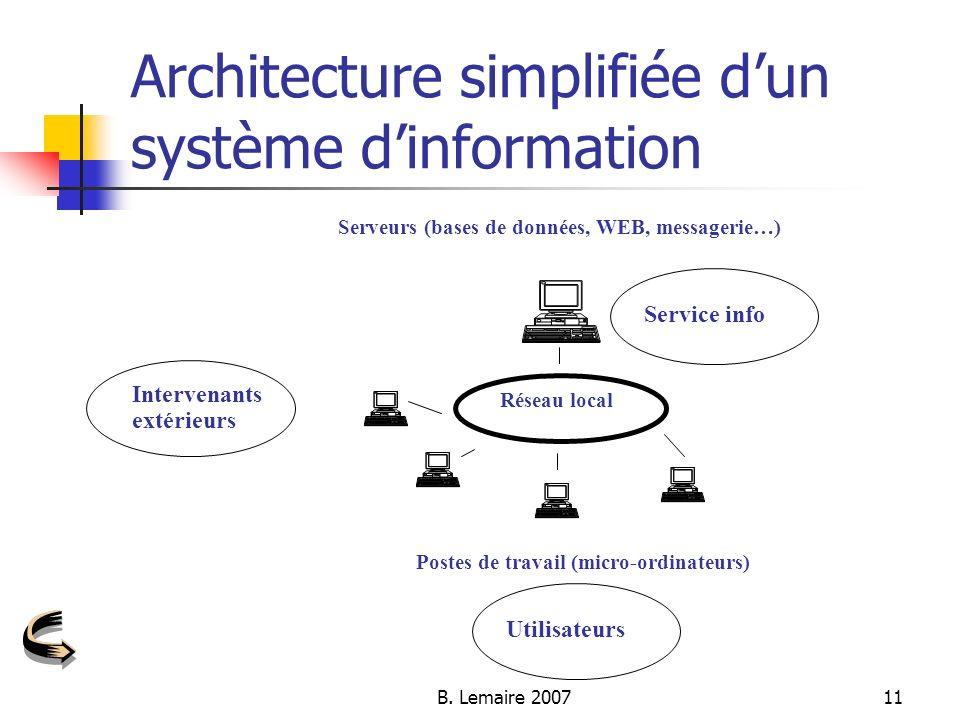 B. Lemaire 200711 Serveurs (bases de données, WEB, messagerie…) Réseau local Postes de travail (micro-ordinateurs) Utilisateurs Architecture simplifié