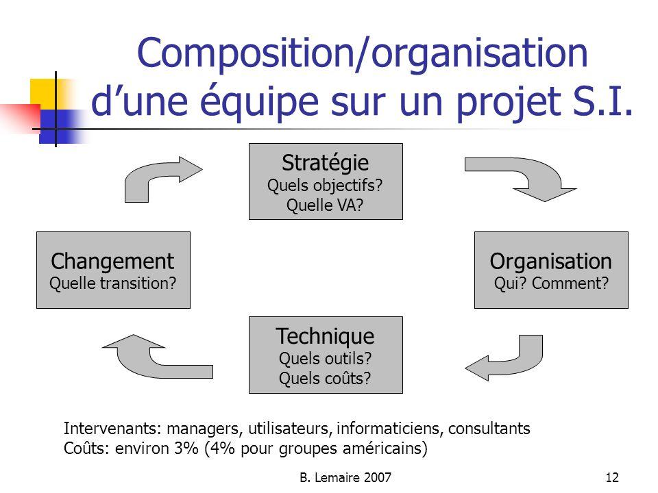B. Lemaire 200712 Composition/organisation dune équipe sur un projet S.I. Stratégie Quels objectifs? Quelle VA? Changement Quelle transition? Organisa