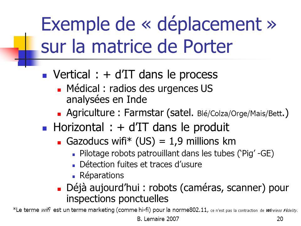 B. Lemaire 200720 Exemple de « déplacement » sur la matrice de Porter Vertical : + dIT dans le process Médical : radios des urgences US analysées en I