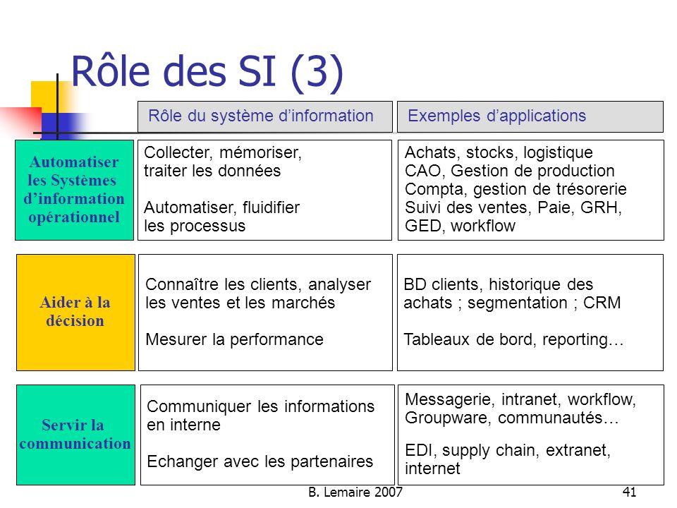 B. Lemaire 200741 Rôle des SI (3) Rôle du système dinformation Automatiser les Systèmes dinformation opérationnel Collecter, mémoriser, traiter les do
