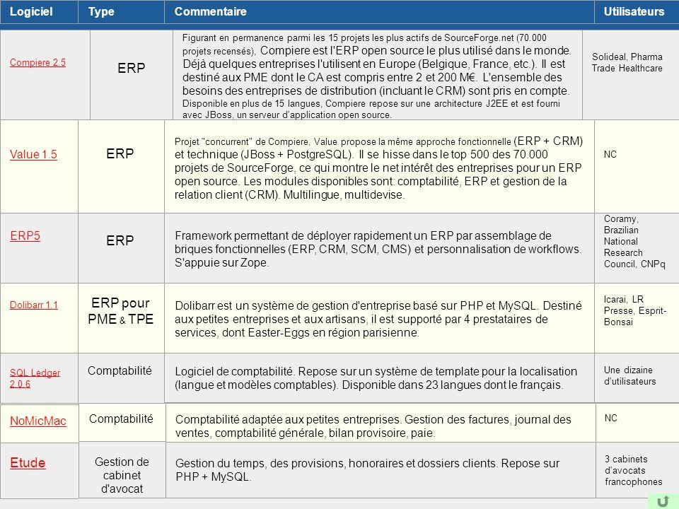 ERP et Open source LogicielTypeCommentaireUtilisateurs Compiere 2.5 ERP Figurant en permanence parmi les 15 projets les plus actifs de SourceForge.net
