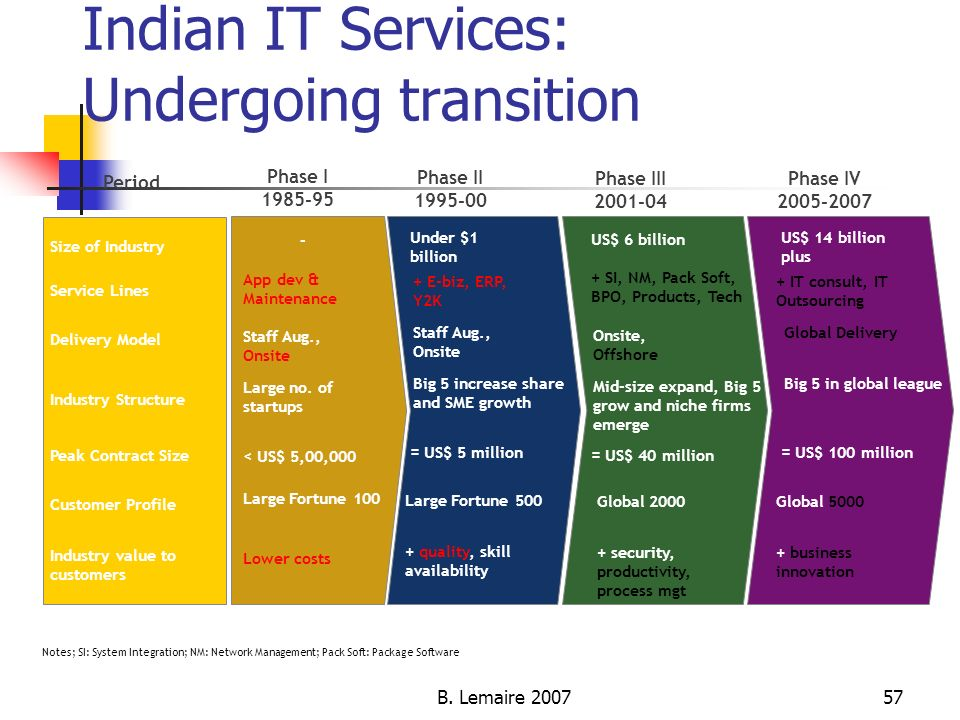 B. Lemaire 200757 Indian IT Services: Undergoing transition Period Size of Industry Service Lines Delivery Model Industry Structure Peak Contract Size