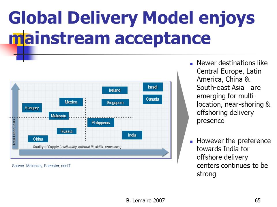 B. Lemaire 200765 Global Delivery Model enjoys mainstream acceptance Russia Canada Singapore China Mexico Total Labor Costs Ireland India Israel Quali