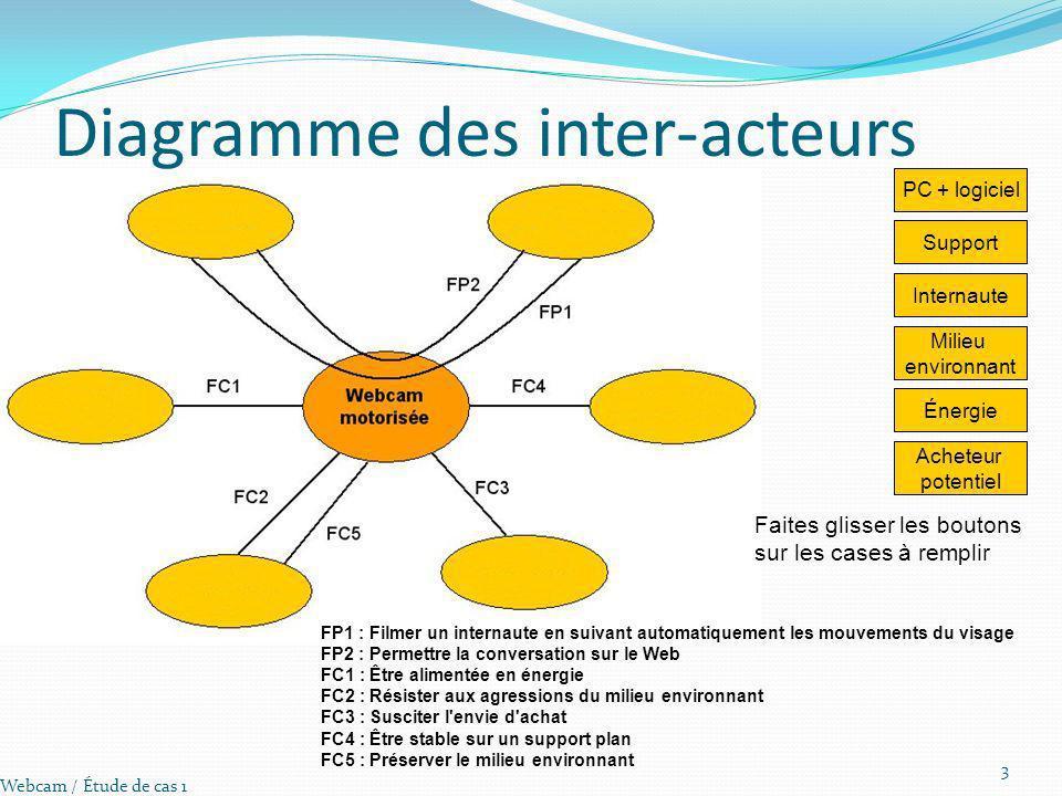 Diagramme des inter-acteurs Webcam / Étude de cas 1 3 PC + logiciel Faites glisser les boutons sur les cases à remplir Support Internaute Milieu envir