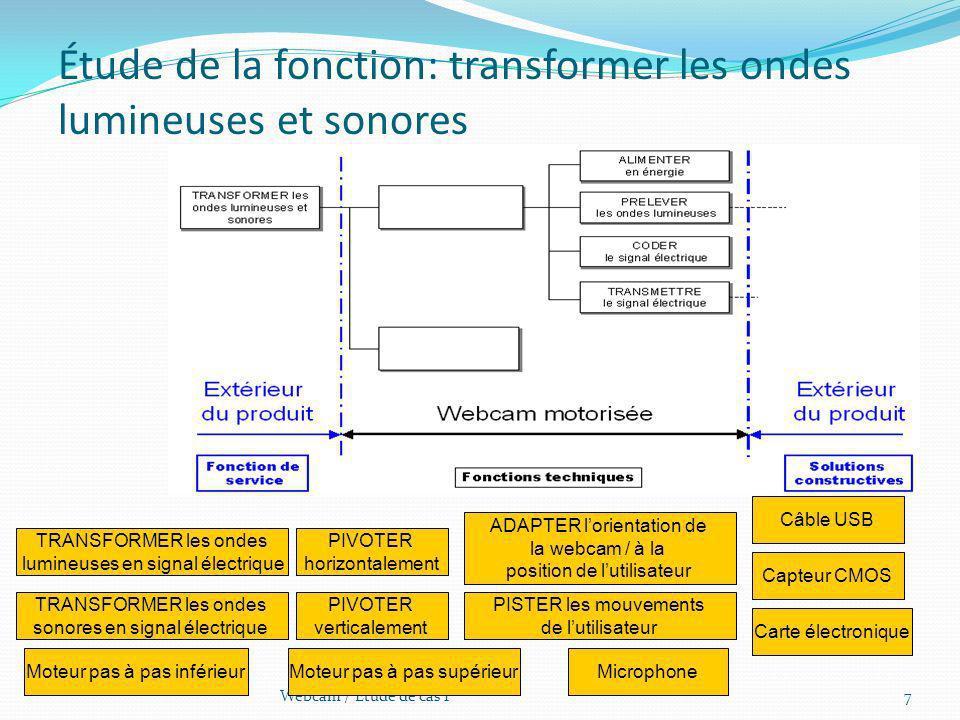 Étude de la fonction: transformer les ondes lumineuses et sonores 7Webcam / Étude de cas 1 TRANSFORMER les ondes lumineuses en signal électrique TRANS