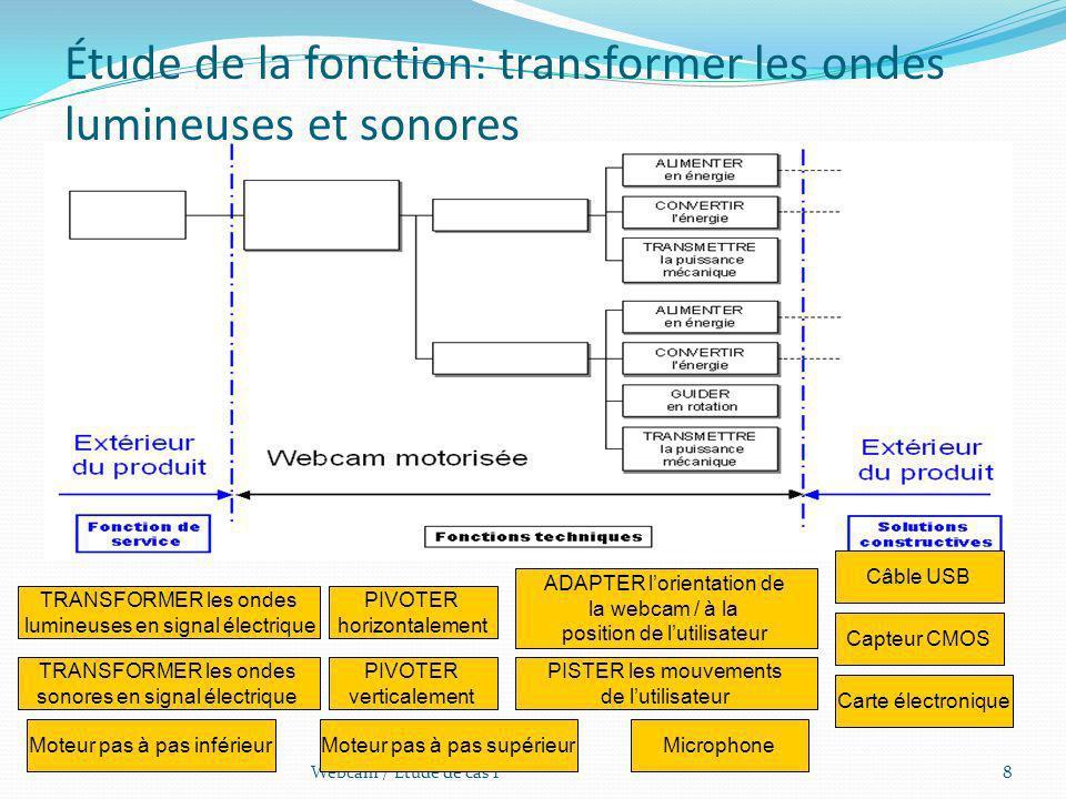 Étude de la fonction: transformer les ondes lumineuses et sonores 8Webcam / Étude de cas 1 TRANSFORMER les ondes lumineuses en signal électrique TRANS