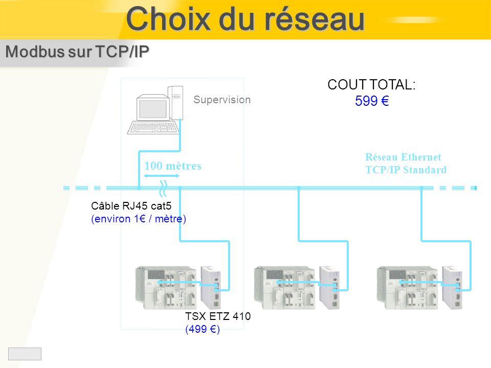 Choix du réseau Modbus sur TCP/IP Supervision Réseau Ethernet TCP/IP Standard 100 mètres TSX ETZ 410 (499 ) Câble RJ45 cat5 (environ 1 / mètre) COUT T