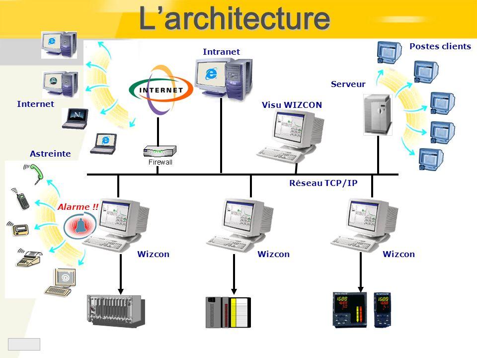 Astreinte Postes clients Serveur Internet Intranet Visu WIZCON Alarme !! Wizcon Réseau TCP/IP Larchitecture