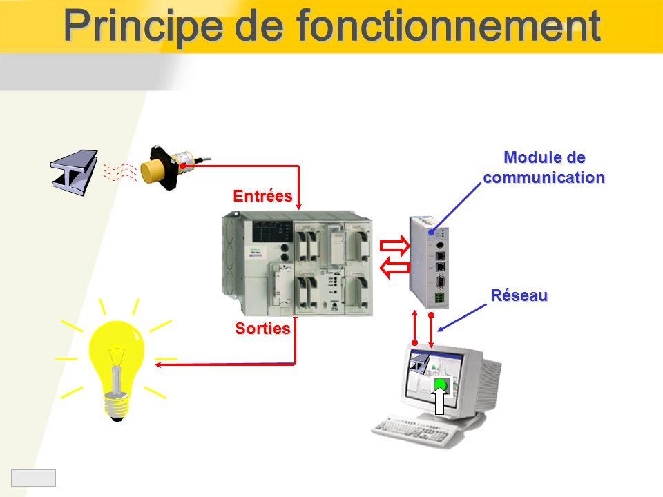 Principe de fonctionnement Module de communication Entrées Sorties Réseau