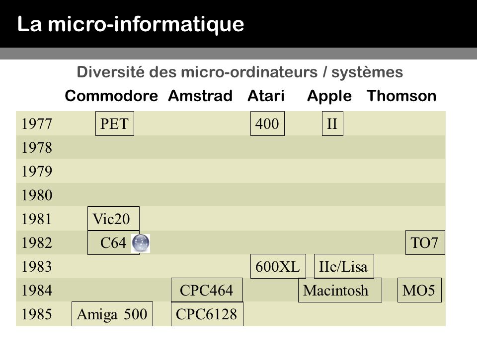 La micro-informatique Diversité des micro-ordinateurs / systèmes CommodoreAmstradAtariApple 1977 1978 1979 1980 1981 1983 1982 1984 PET Vic20 C64 1985