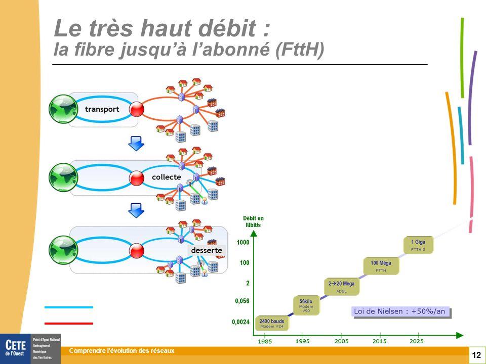 Comprendre l évolution des réseaux 12 Le très haut débit : la fibre jusquà labonné (FttH) Fibre optique Cuivre