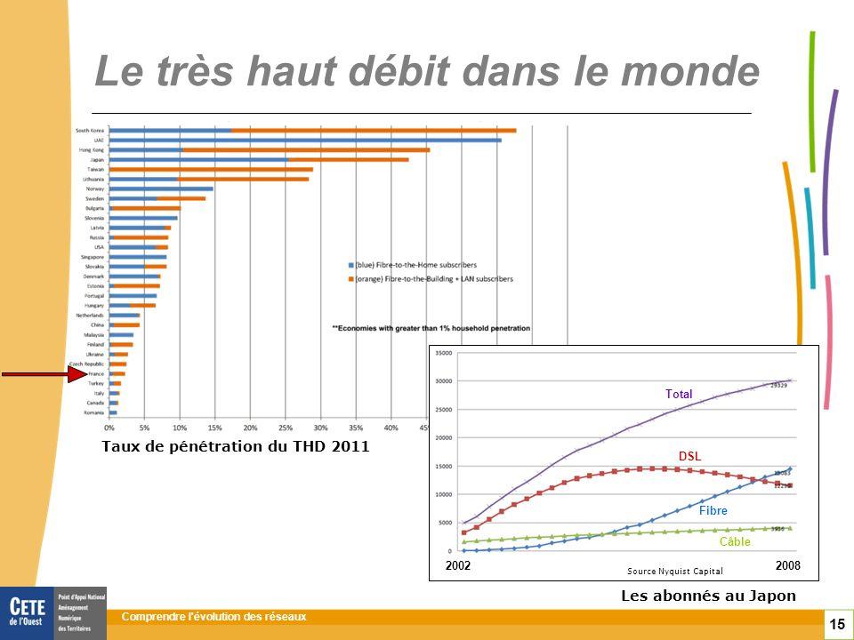 Comprendre l évolution des réseaux 15 Le très haut débit dans le monde Les abonnés au Japon Source : OCDE Source Nyquist Capital 20022008 Total DSL Fibre Câble Taux de pénétration du THD 2011